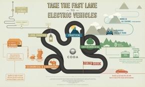 【演界信息图表】扁平-走快车道到电动汽车