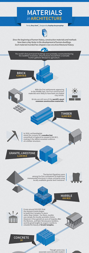 【演界信息图表】微立体-建筑材料