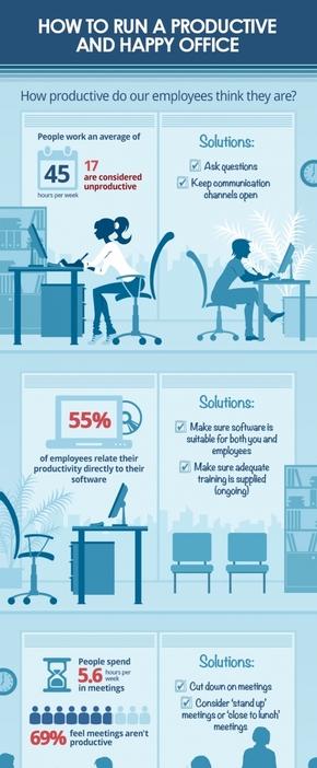 【演界信息图表】扁平卡通风-如何运行一个高产且快乐的办公场所