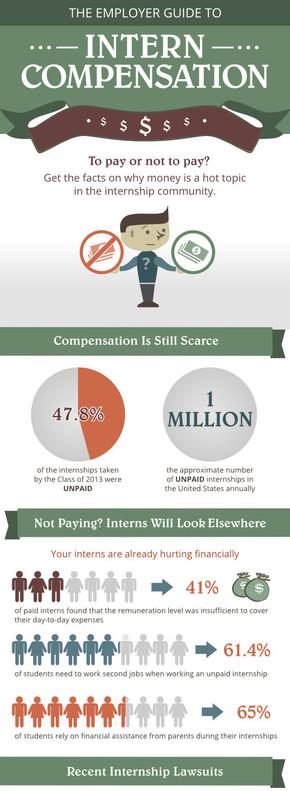 【演界信息图表】扁平卡通风-雇主对实习生报酬的指导