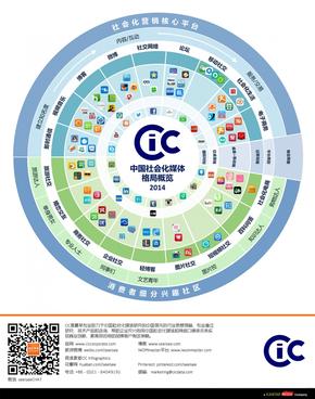 【演界信息图表】单图饼图-2014中国社会化媒体格局