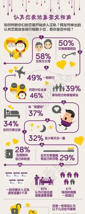 【演界信息图表】紫色线条-认真恋爱迹象鉴定指南