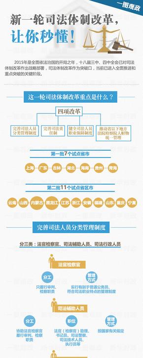 【演界信息图表】扁平极简-新一轮司法体制改革,让你秒懂