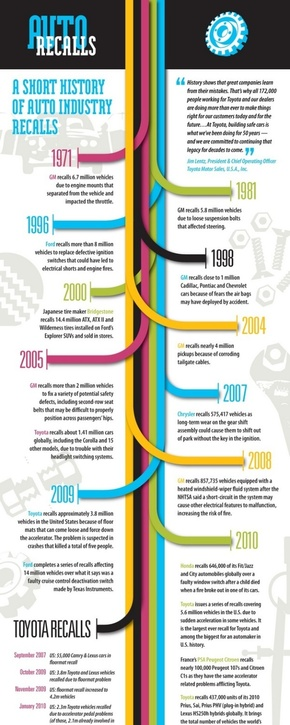 【演界信息图表】时间轴-汽车召回的历史