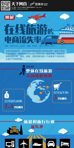 【演界信息图表】扁平彩色-图解在线旅游的电商流失率