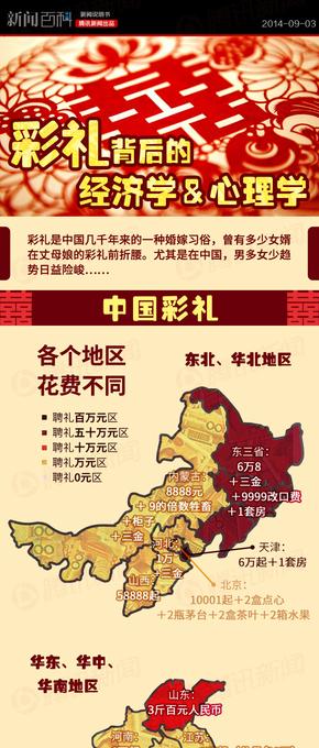 【演界信息图表】红黄中国风-彩礼经济心理学