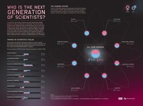 【演界信息图表】科技风-美国理科生数据