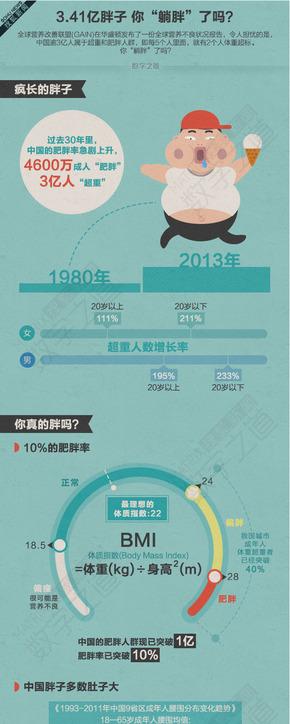 """【演界信息图表】蓝色扁平化-3.41亿胖子 你""""躺胖""""了吗?"""