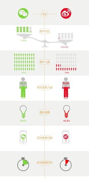 微信微博对比可编辑数据信息图表(购买请咨询,否则后果自负)