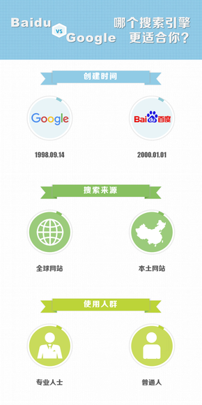【演界原创信息图表】百度与谷歌 哪个搜索引擎更适合你