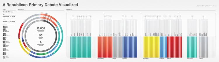 作品标题:【演界信息图表】南丁格尔玫瑰图-共和国的辩论
