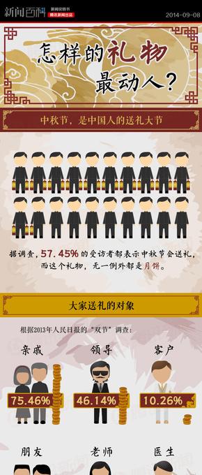 『演界信息图表』中国风-怎样的礼物最动人