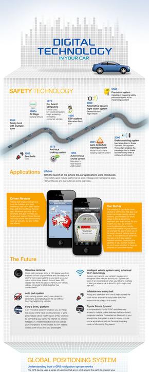 【演界信息图表】多图文-汽车里的智能科技