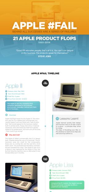 【演界信息图表】时间轴-苹果产品发布的时间轴