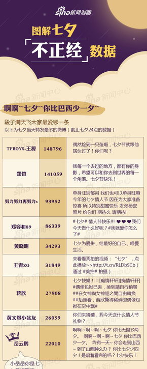 【演界信息图表】搞笑-图解七夕不正经数据