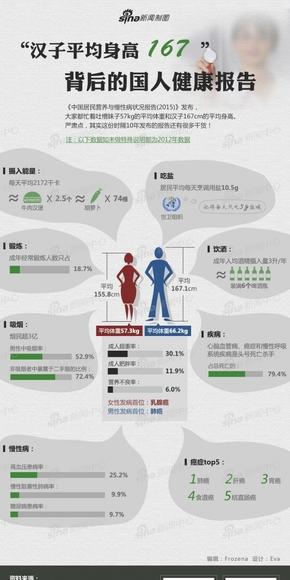 """【演界信息图表】中国风-""""汉子平均身高167""""背后的国人健康报告"""
