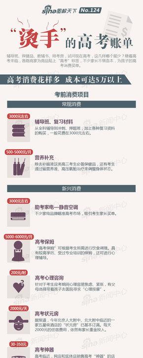 """【演界信息图表】中国风-""""烫手""""的高考账单"""