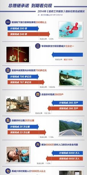 【演界信息图表】中国风-【图解】总理硬承诺 到期看兑现