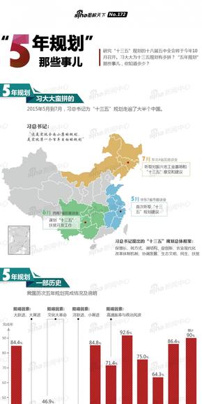 【演界信息图表】中国风-5年规划那些事儿