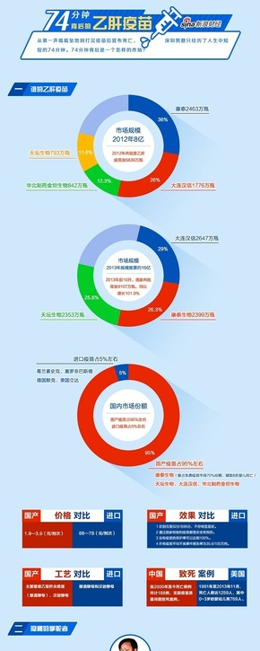 【演界信息图表】中国风-74分钟背后的乙肝疫苗