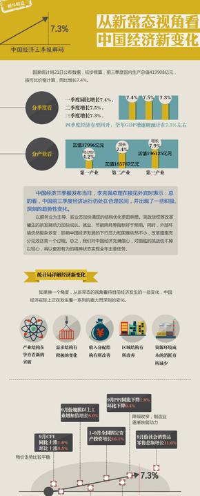 【演界信息图表】中国风-从新常态视角看中国经济新变化