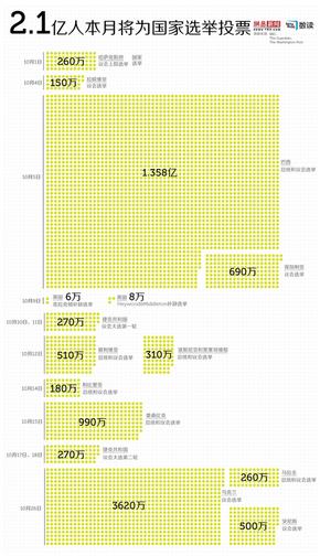 【演界信息图表】10月全球将有2.1亿人为国家选举投票