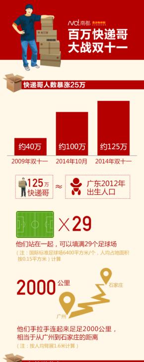 【演界信息图表】中国风-快递小哥大战双十一