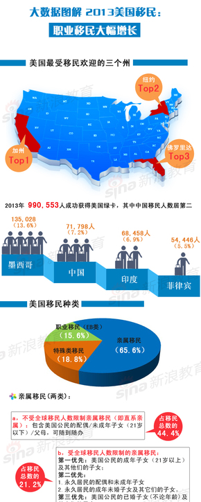 【演界信息图表】中国风-图解教育:大数据图解2013美国移民