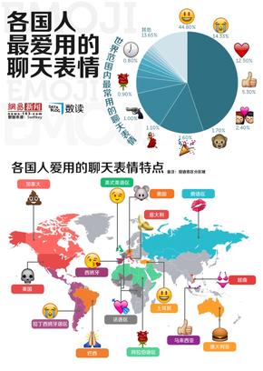 【演界信息图表】各国聊天表情喜好:法国浪漫,加拿大重口