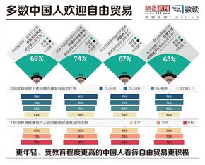 【演界信息图表】更年轻受教育程度更高的中国人更喜欢自由贸