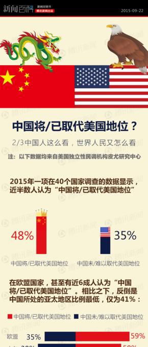 【演界信息图表】扁平风格-中国将(已)取代美国地位?
