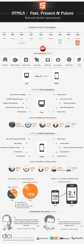 【演界信息图表】黑底白字-html5的过去现在和未来--网页和手机应用