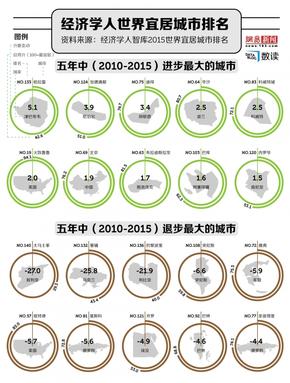 【演界信息图表】世界宜居城市排名揭示全球稳定度下降