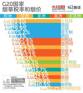 【演界信息图表】中国烟草税率仅欧洲一半 烟价最便宜