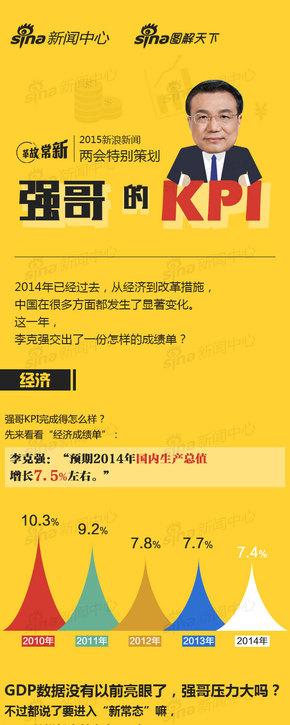 【演界信息图表】中国风-新浪新闻两会特别策划:强哥的kpi