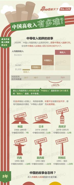 【演界信息图表】中国风-中国高收入有多难?