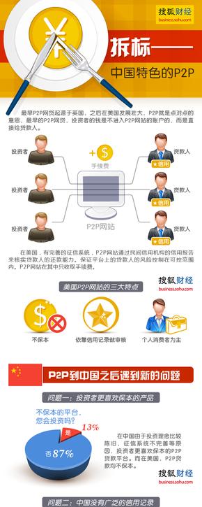 【演界网独家信息图表】扁平风-拆标,中国特色的P2P