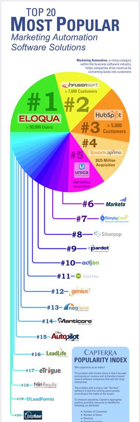 【演界信息图表】多彩饼图-20个最受欢迎的软件解决方案商