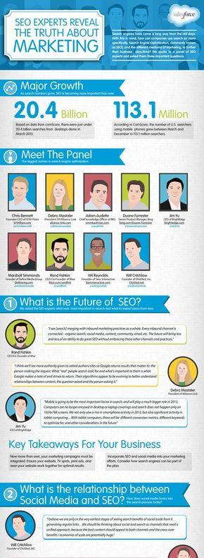 【演界信息图表】欧美商务-搜索引擎优化专家权衡未来的营销