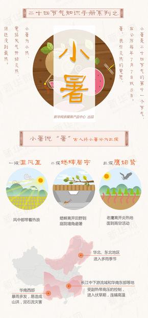 【演界信息图表】扁平手绘-二十四节气知识之小暑