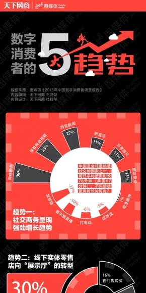 【演界信息图表】大气饼图-数字消费者的五大趋势