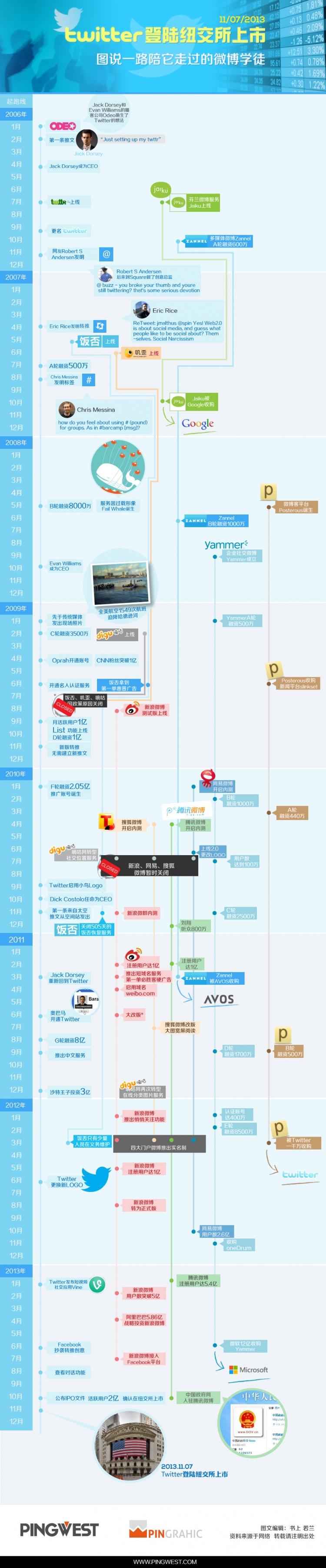 【模仿者ppt素材】【演界信息图表】时间轴-twitter的