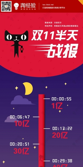 【演界信息图表】时间轴-天猫业绩2013双十一战报图片