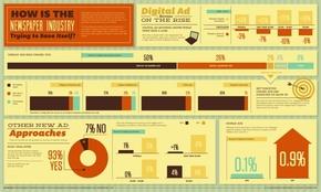 【演界信息图表】复古风-新闻广告收入新方法