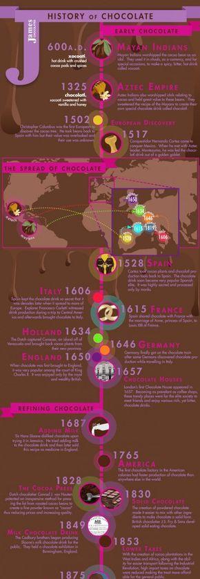 【演界信息图表】时间轴-巧克力的历史
