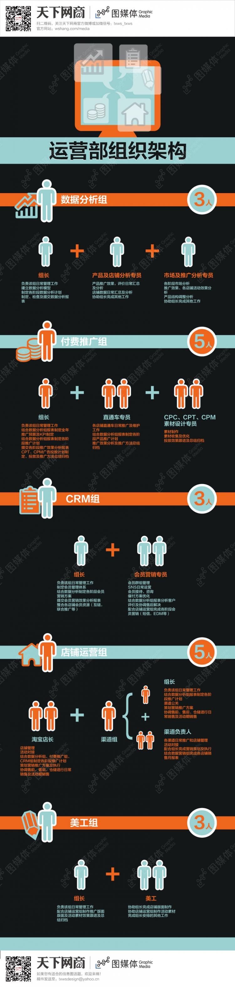 电子商务运营部组织架构