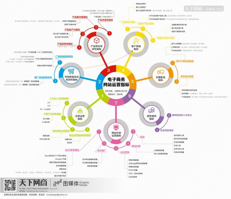 圆形扩散 电子商务网站运营指标免费下载–演界网
