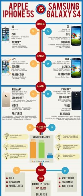 【演界信息图表】对比图文-苹果5S与三星S4对比