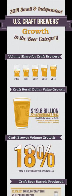 【演界信息图表】创意条形图-美国酿酒工艺的增长