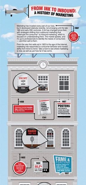 【演界信息图表】创意时间轴-市场营销的历史
